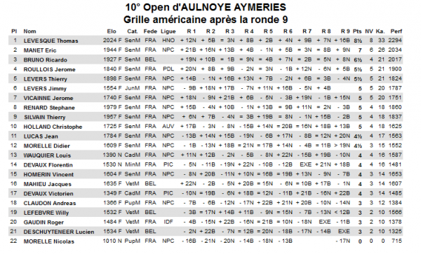 CLASSEMENT DU 10° OPEN INTERNATIONAL D'AULNOYE AYEMERIES